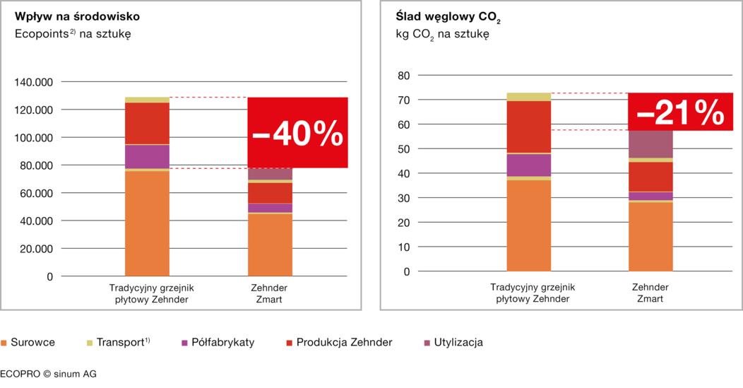 1 Transport jest związany z każdym etapem procesu (wyjątek: utylizacja).2Punkty obciążenia środowiska (UBP) to jednostka stosowana w metodzie oceny deficytu ekologicznego. Punkty obciążenia środowiska są określane zgodnie z celami szwajcarskiej polityki ekologicznej.