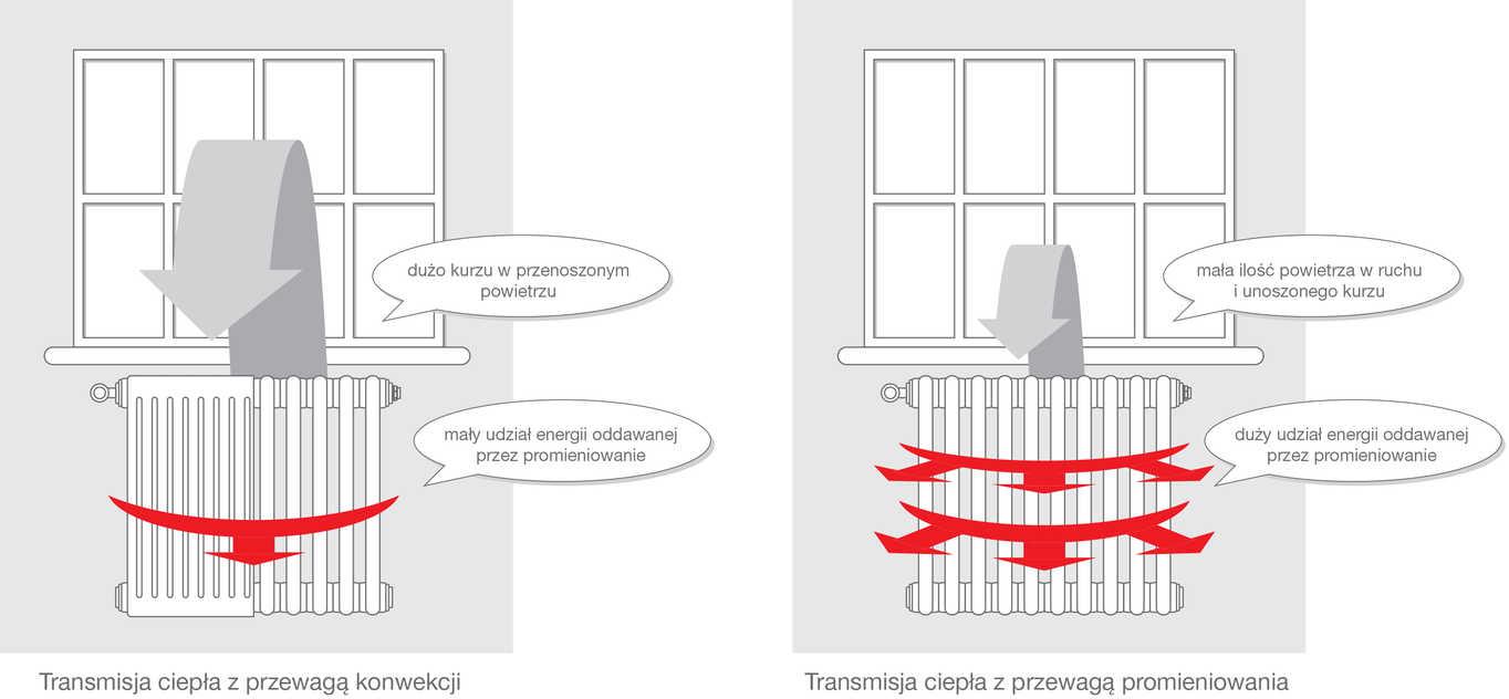 Transmisja ciepła - przewaga promieniowania nad konwekcją.